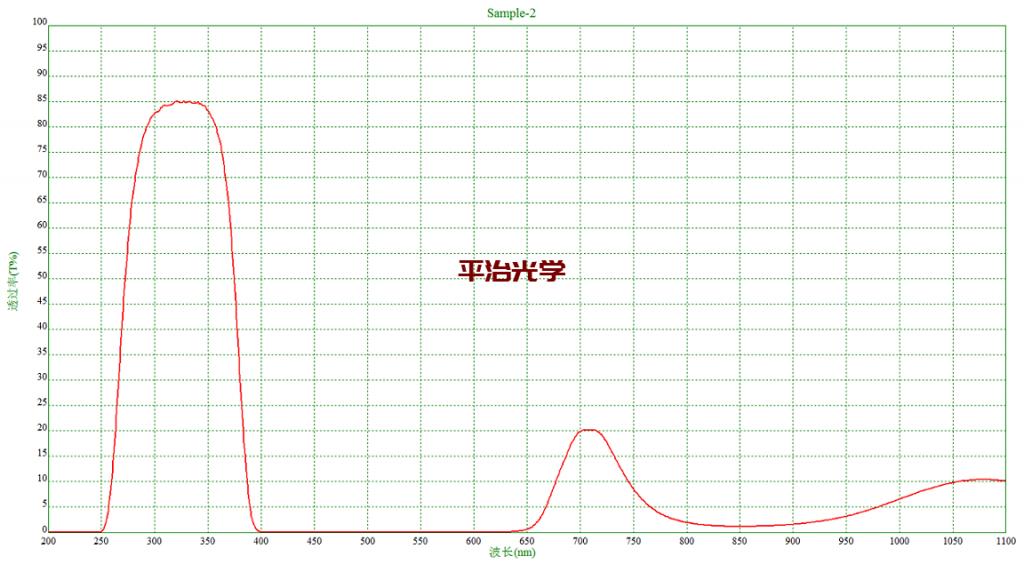 紫外窄带滤光片参数